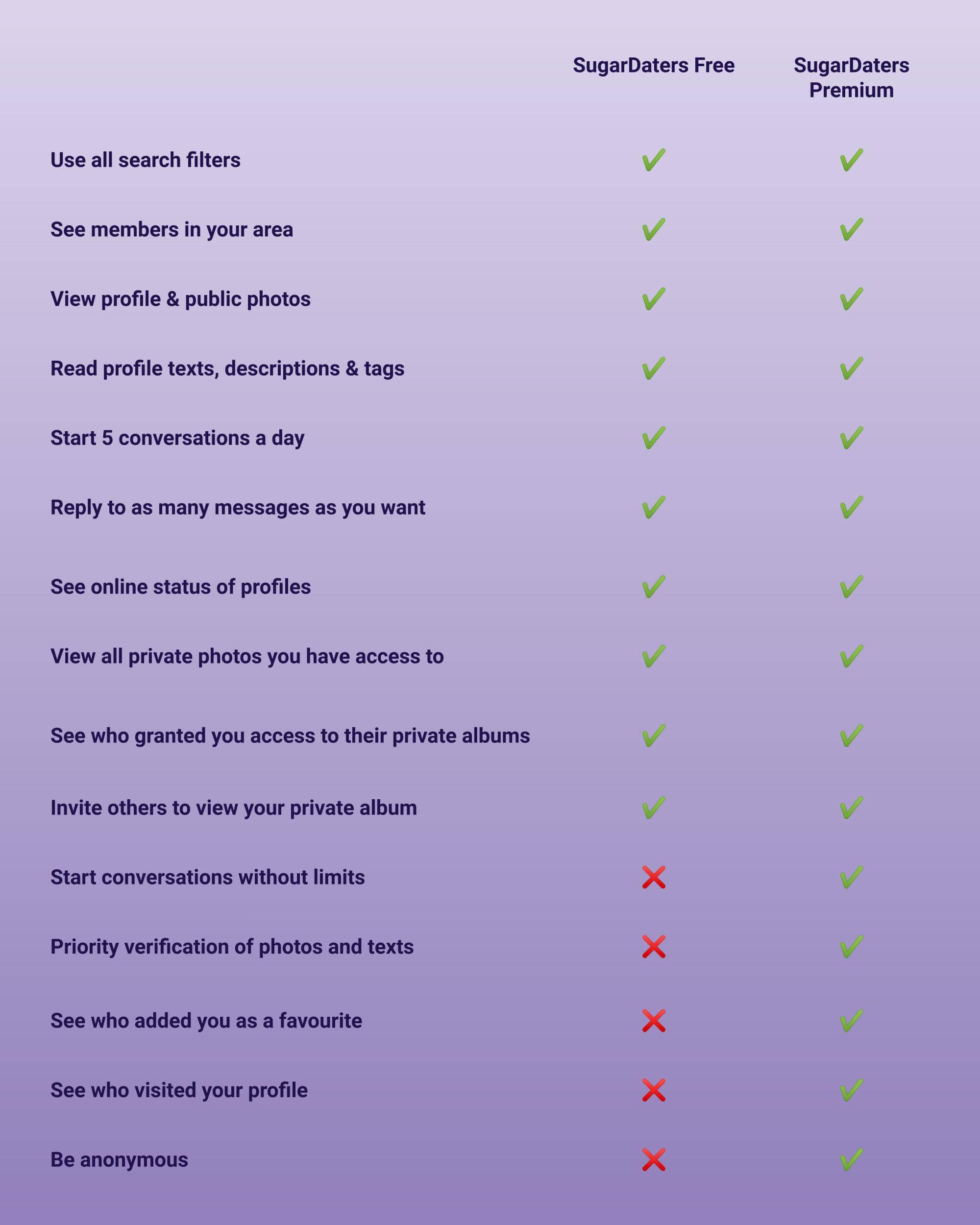 Free vs. premium dating profile